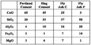 fly ash and slag powder differences and Features